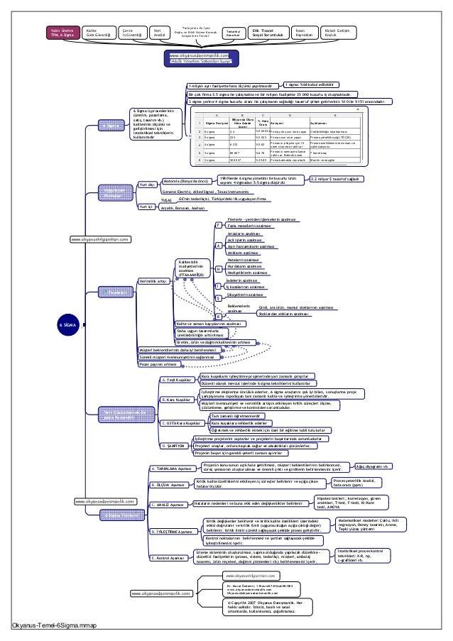 6 SİGMA 6 Sigma 6 Sigma iş proseslerinin (üretim, pazarlama, satış, tasarım vb.) kalitesinin ölçümü ve geliştirilmesi için...