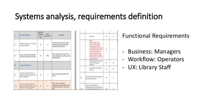 library system planning anlysis design implementation and maintenance Systems analysis and design is an active field in which analysts repetitively learn new system implementation and maintenance is systematic process which includes phases such as planning, analysis, design, deployment, and maintenance here, in this tutorial, we will primarily focus on: • systems analysis.