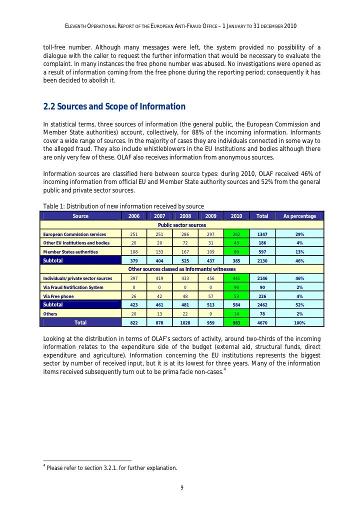 ELEVENTH OPERATIONAL REPORT OF THE EUROPEAN ANTI-FRAUD OFFICE – 1 JANUARY TO 31 DECEMBER 2010Table 2: Distribution of new ...