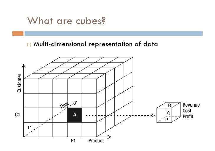 Olap Cube Design