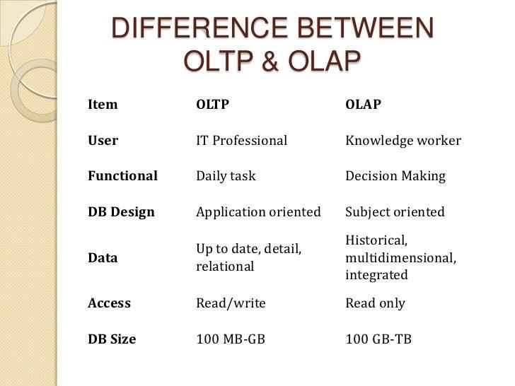 OLAP & DATA WAREHOUSE