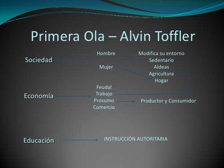 Primera Ola – AlvinToffler<br />Hombre<br />Mujer<br />Modifica su entorno<br />Sedentario<br />Aldeas<br />Agricultura<br...