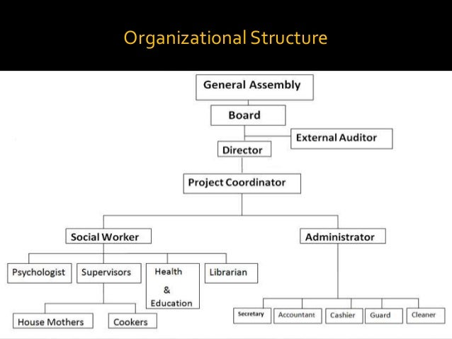 """thesis organizational structure School organization"""" refers to how schools arrange the resources of time, space,   of course, most school staffs inherit a preexisting organizational structure."""