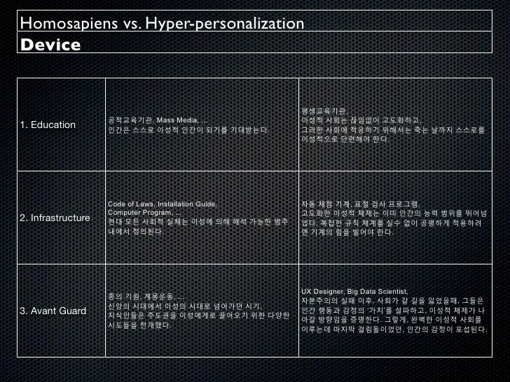Homosapiens vs. Hyper-personalization Slide 3