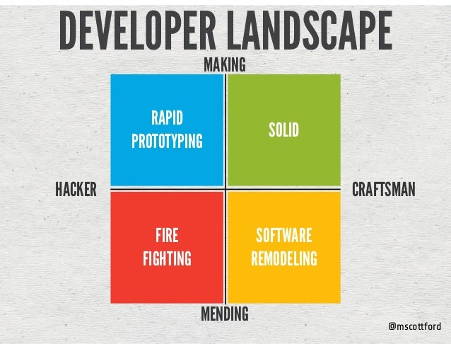 @mscottford DEVELOPER LANDSCAPE HACKER CRAFTSMAN RAPID PROTOTYPING SOLID FIRE 