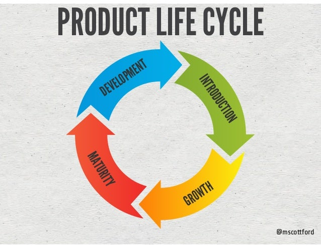 @mscottford PRODUCT LIFE CYCLE INTRODUCTION GROWTH MATURITY DEVELOPMENT