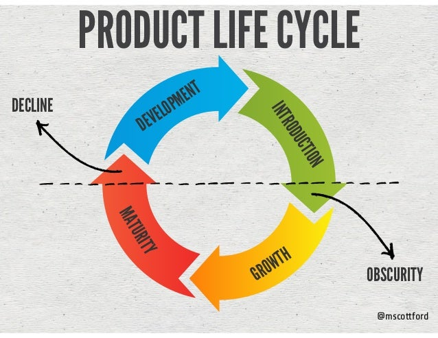 @mscottford PRODUCT LIFE CYCLE INTRODUCTION GROWTH MATURITY DEVELOPMENT OBSCURITY DECLINE