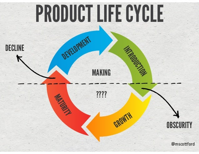 @mscottford PRODUCT LIFE CYCLE INTRODUCTION GROWTH MATURITY DEVELOPMENT OBSCURITY DECLINE MAKING ????