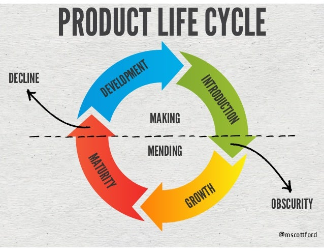@mscottford PRODUCT LIFE CYCLE INTRODUCTION GROWTH MATURITY DEVELOPMENT OBSCURITY DECLINE MAKING MENDING