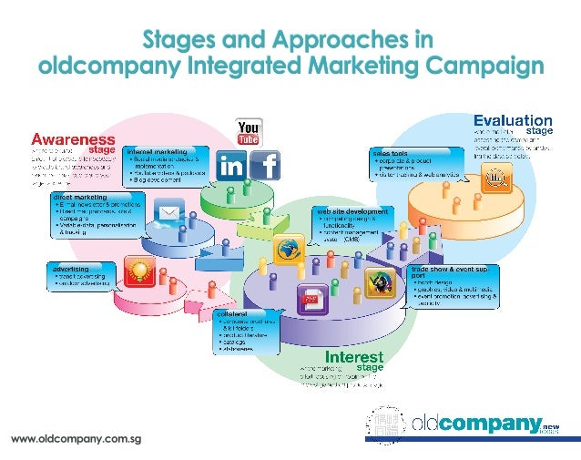 evaluation of marketing campaign Marketing plans require constant evaluation to you must measure the amount spent on each campaign robert 7 ways to evaluate your marketing plan.