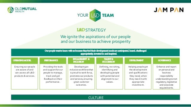 L&DSTRATEGY Weignite the aspirations of our people and our business to achieve prosperity Ourpeoplewanttolearnwithusbecaus...