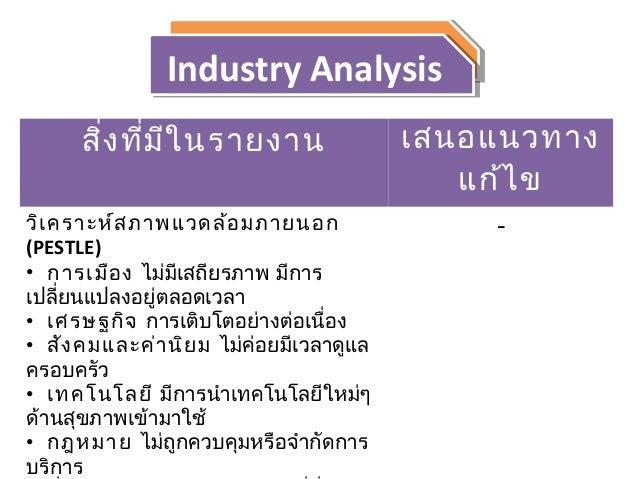 SWOT AnalysisSWOT Analysis
