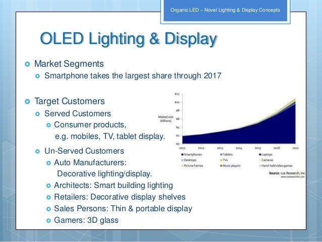 Biz Model for OLEDs