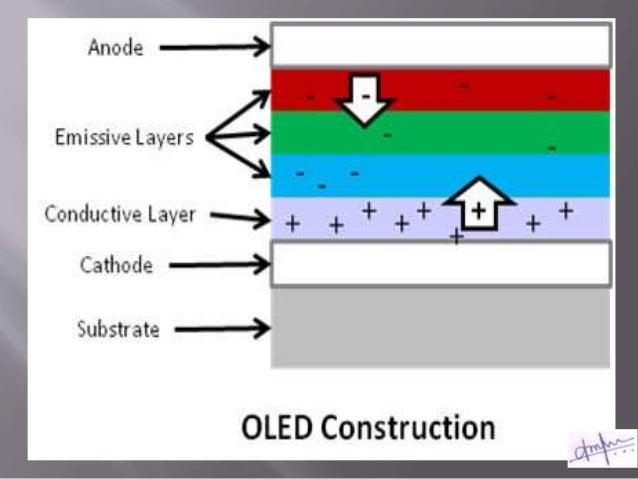 Organic Light Emitting Diode (OLED)