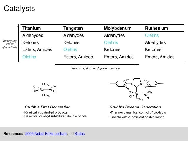 Olefin metathesis: Big-deal reaction
