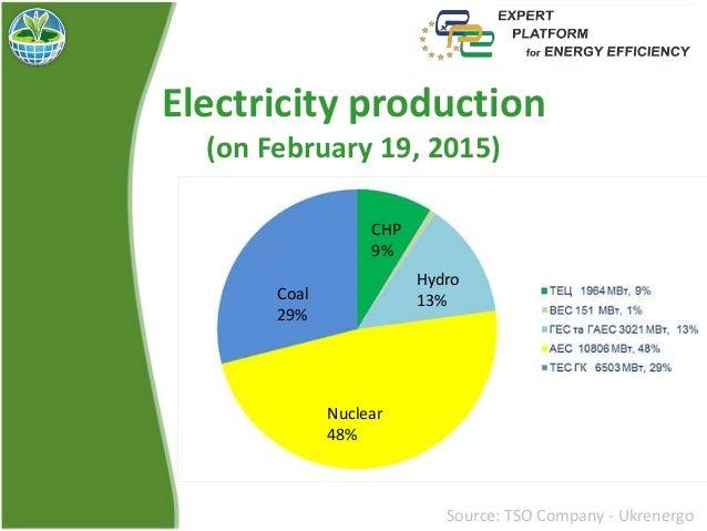 Війна та Енергетика Slide 2