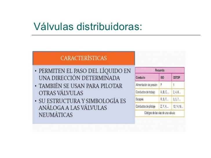 Válvulas distribuidoras: