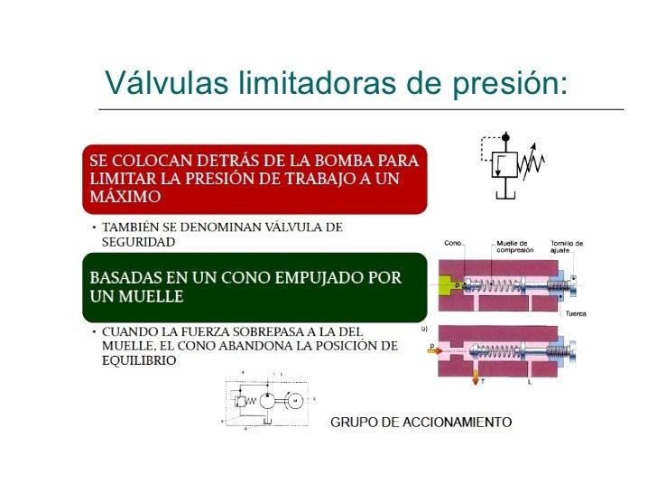 Válvulas limitadoras de presión: