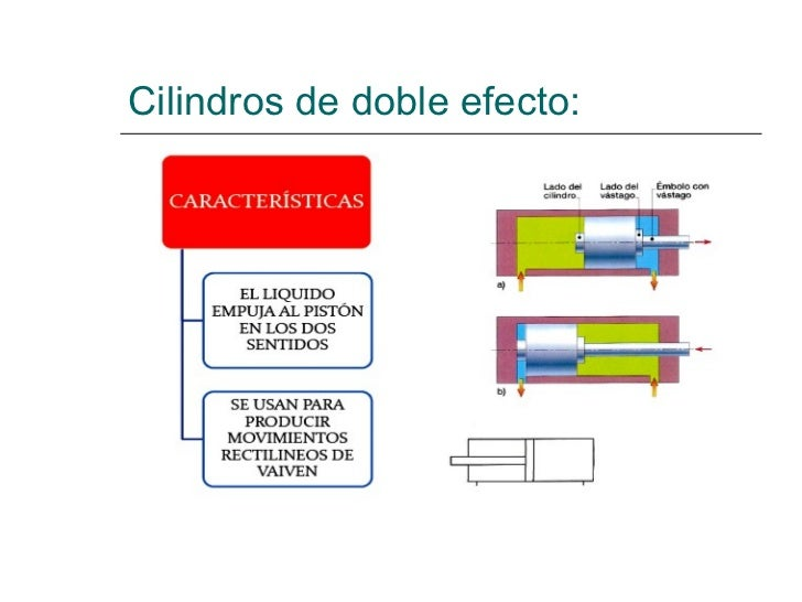Cilindros de doble efecto: