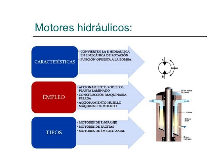 Motores hidráulicos: