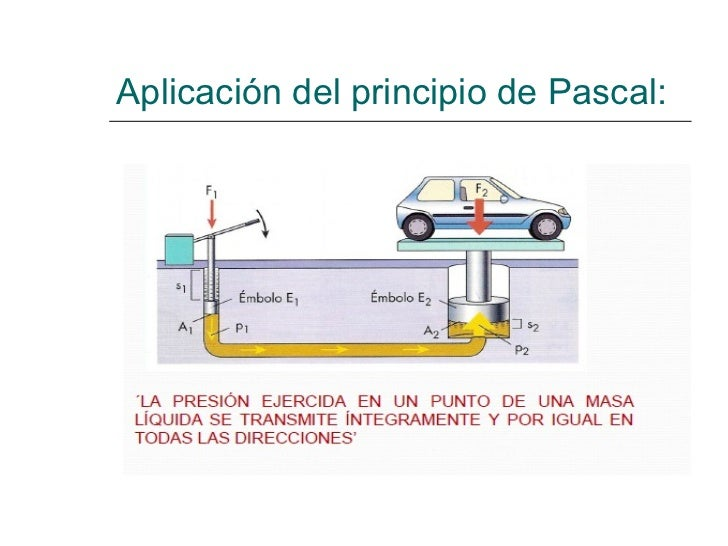 Aplicación del principio de Pascal: