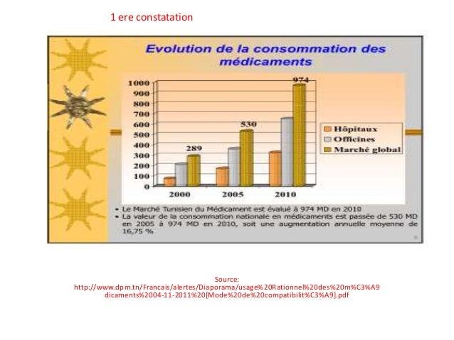 Source: http://www.dpm.tn/Francais/alertes/Diaporama/usage%20Rationnel%20des%20m%C3%A9 dicaments%2004-11-2011%20[Mode%20de...