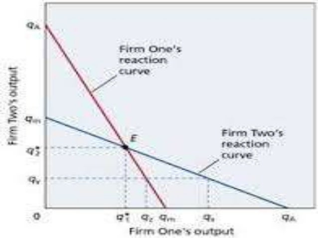 oligopoly mutual interdependence On the differences between monopolistic competition and oligopoly on the one hand  time, with this mutual interdependence recognized, each firm is more .