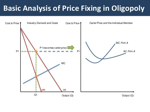 Oligopoly And Collusion