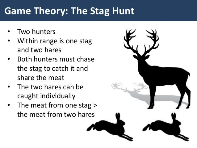 Image result for stag hunt model