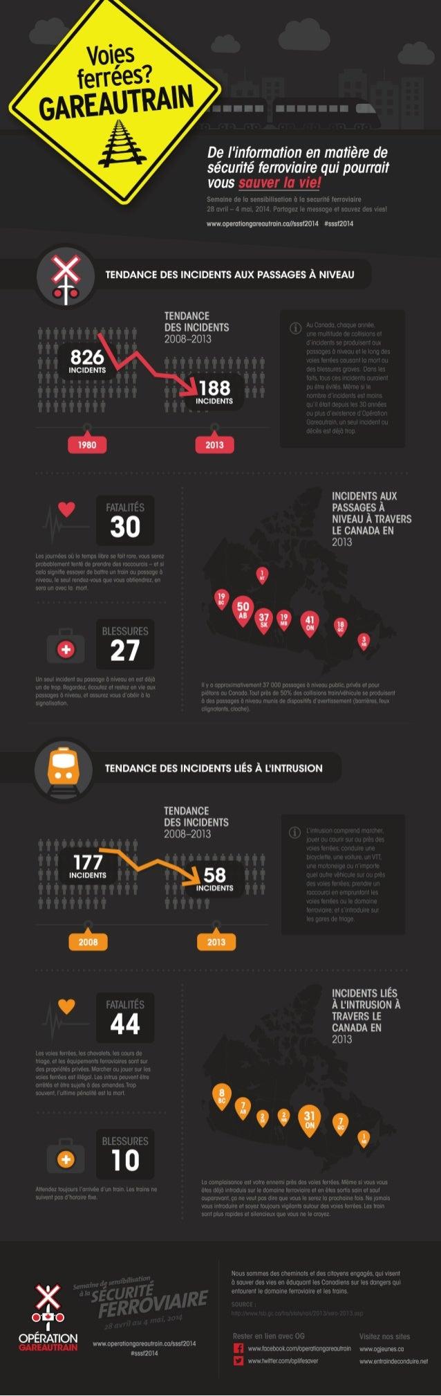 Infographique de sécurité ferroviaire au Canada Opération Gareautrain