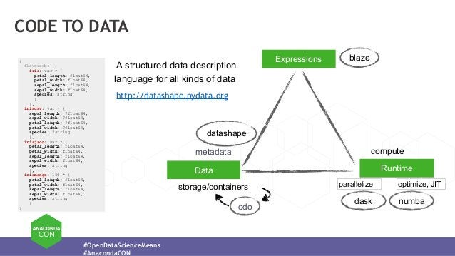 #OpenDataScienceMeans #AnacondaCON CODE TO DATA Data Runtime Expressions metadata storage/containers compute datashape bla...