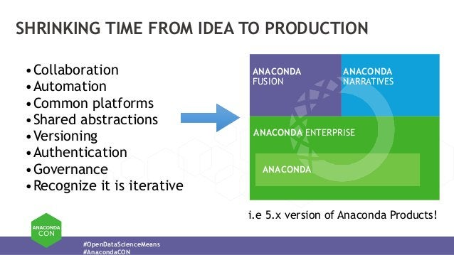 #OpenDataScienceMeans #AnacondaCON SHRINKING TIME FROM IDEA TO PRODUCTION •Collaboration •Automation •Common platforms •Sh...