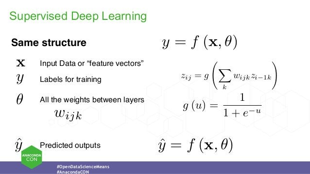 """#OpenDataScienceMeans #AnacondaCON Supervised Deep Learning y = f (x, ✓)Same structure x y ✓ Input Data or """"feature vector..."""