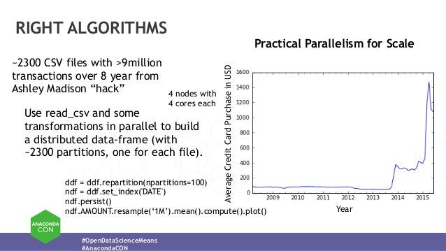 #OpenDataScienceMeans #AnacondaCON RIGHT ALGORITHMS Practical Parallelism for Scale AverageCreditCardPurchaseinUSD Year ~2...
