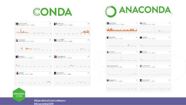 #OpenDataScienceMeans #AnacondaCON