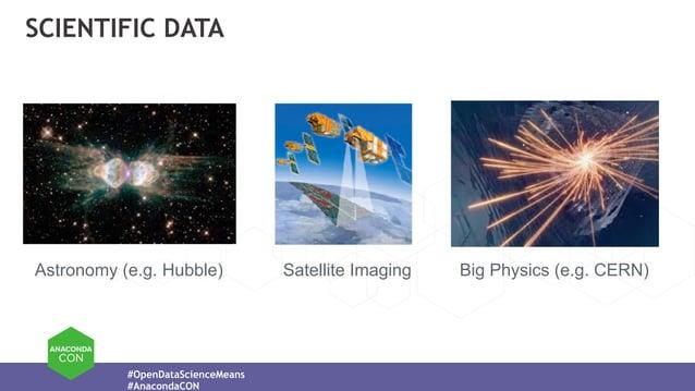 #OpenDataScienceMeans #AnacondaCON SCIENTIFIC DATA Big Physics (e.g. CERN)Astronomy (e.g. Hubble) Satellite Imaging