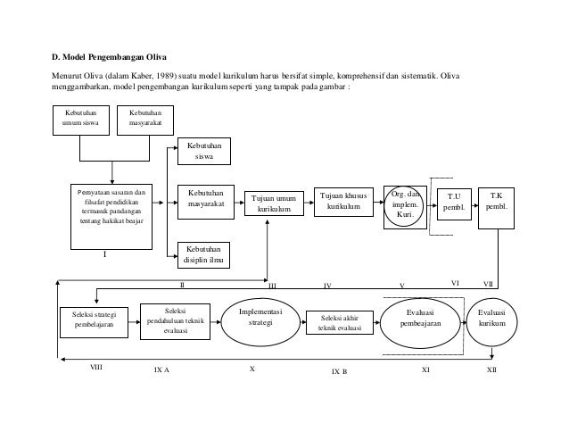 II III IV V VIIVID. Model Pengembangan OlivaMenurut Oliva (dalam Kaber, 1989) suatu model kurikulum harus bersifat simple,...