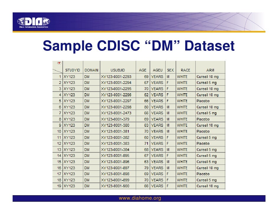 The CDISC-HL7 Project