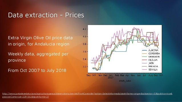 Diego Hueltes | Prediciendo el precio del Aceite de Oliva con Deep Le…