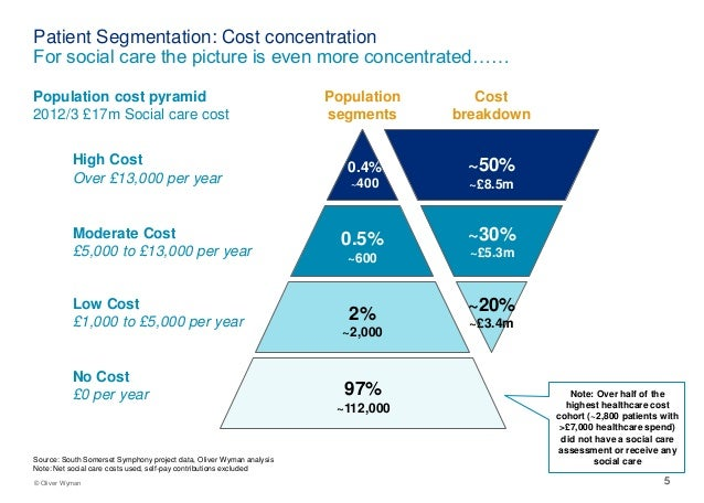 New models of healthcare, Oliver Wyman at For Later Life 2014