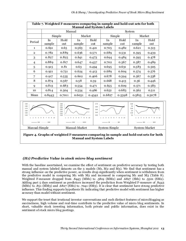 Oh & Sheng / Investigating Predictive Power of Stock Micro Blog Sentiment       Table 7. Weighted F-measures comparing in-...