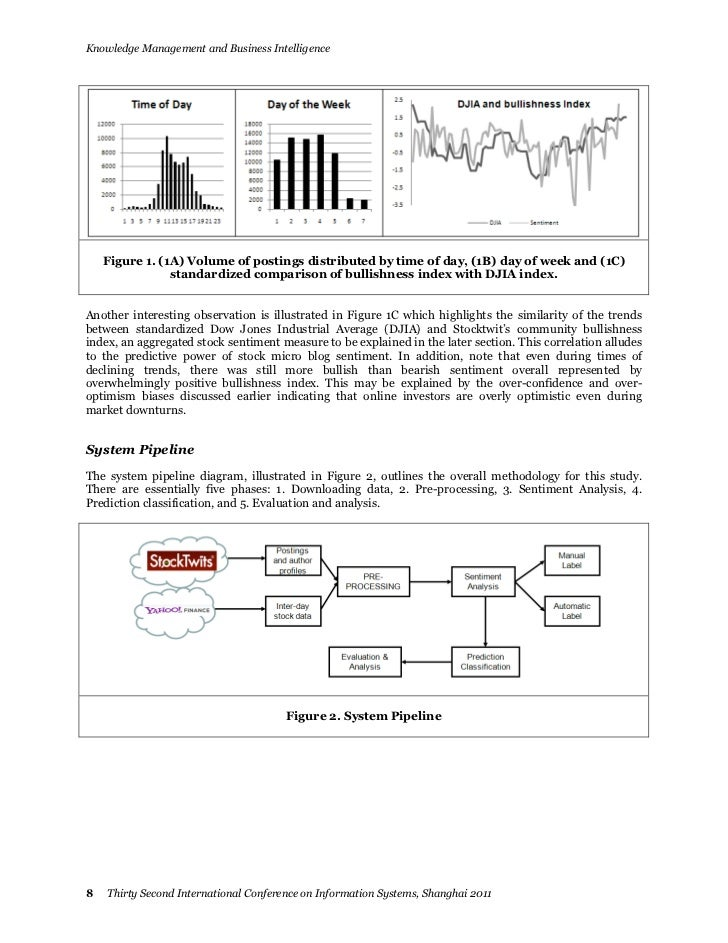 Knowledge Management and Business Intelligence    Figure 1. (1A) Volume of postings distributed by time of day, (1B) day o...