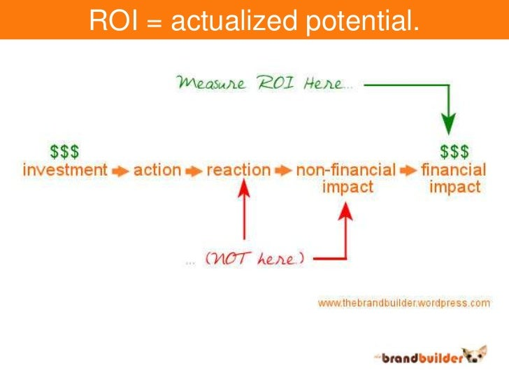 ROI = actualized potential.<br />
