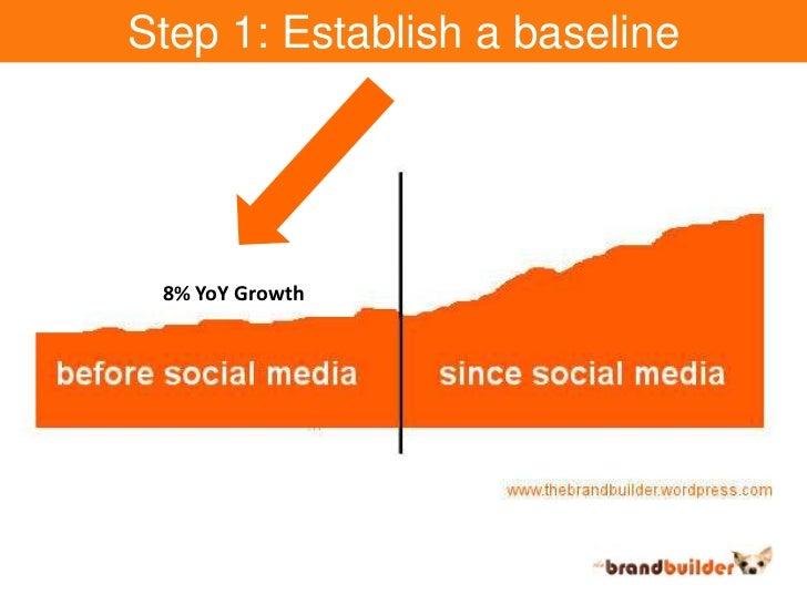 Step 1: Establish a baseline<br />8% YoY Growth<br />