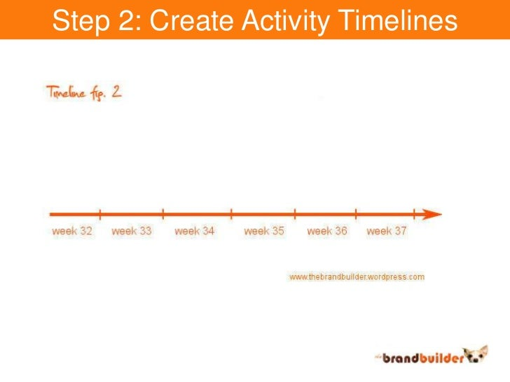 Step 2: Create Activity Timelines<br />