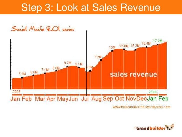 Step 3: Look at Sales Revenue<br />