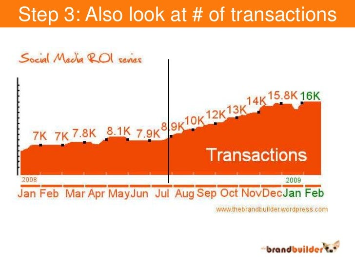 Step 3: Also look at # of transactions<br />