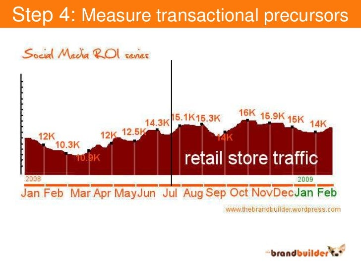 Step 4: Measure transactional precursors<br />