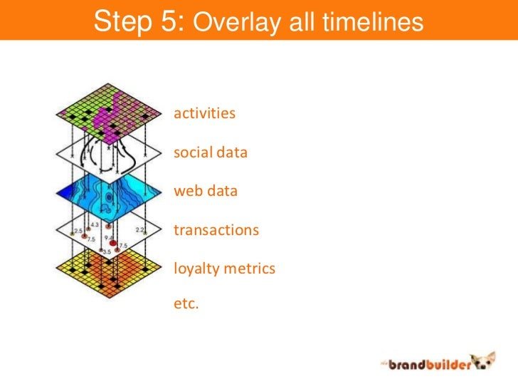 Step 5: Overlay all timelines<br />activities<br />social data<br />web data<br />transactions<br />loyalty metrics<br />e...
