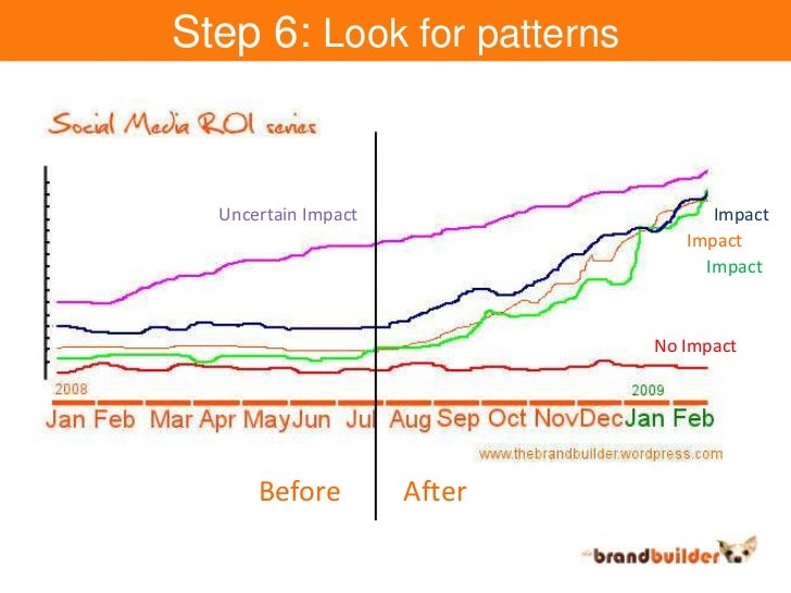 Step 6: Look for patterns<br />Impact<br />Uncertain Impact<br />Impact<br />Impact<br />No Impact<br />Before<br />After<...
